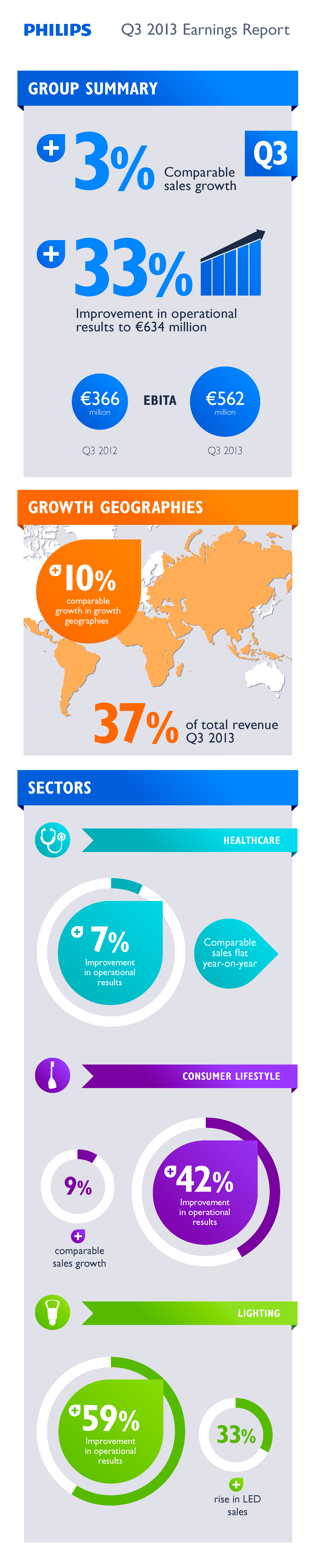 Philips third quarter results Infographic | Earnings Report