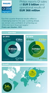 Philips first quarter results 2014 | Earnings Report