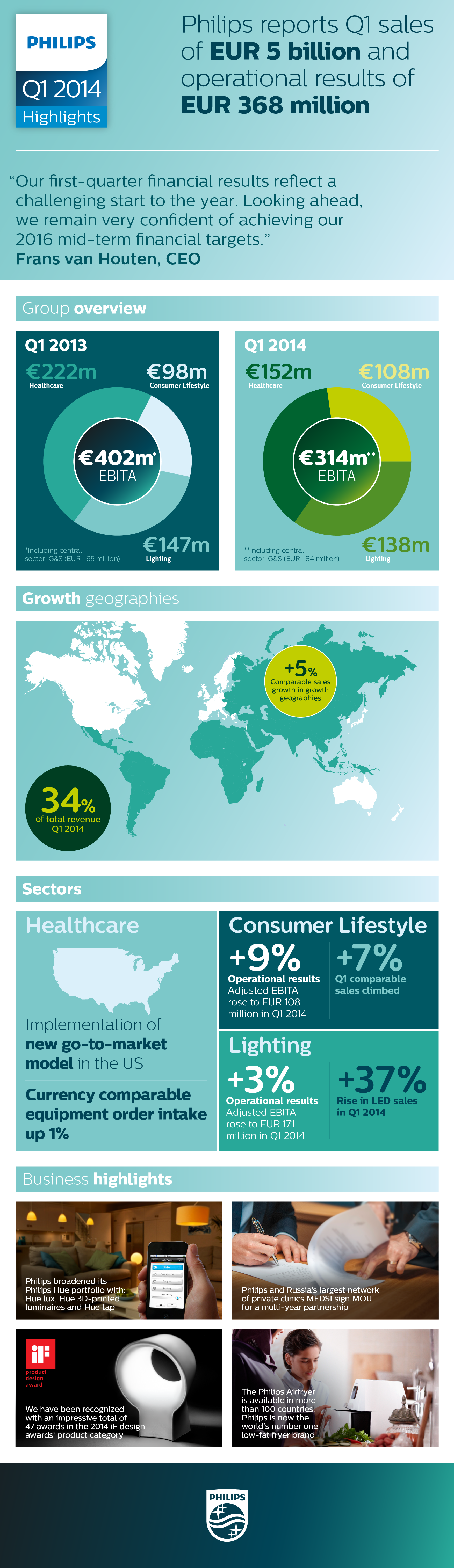 Philips First Quarter Results 2014 Infographic