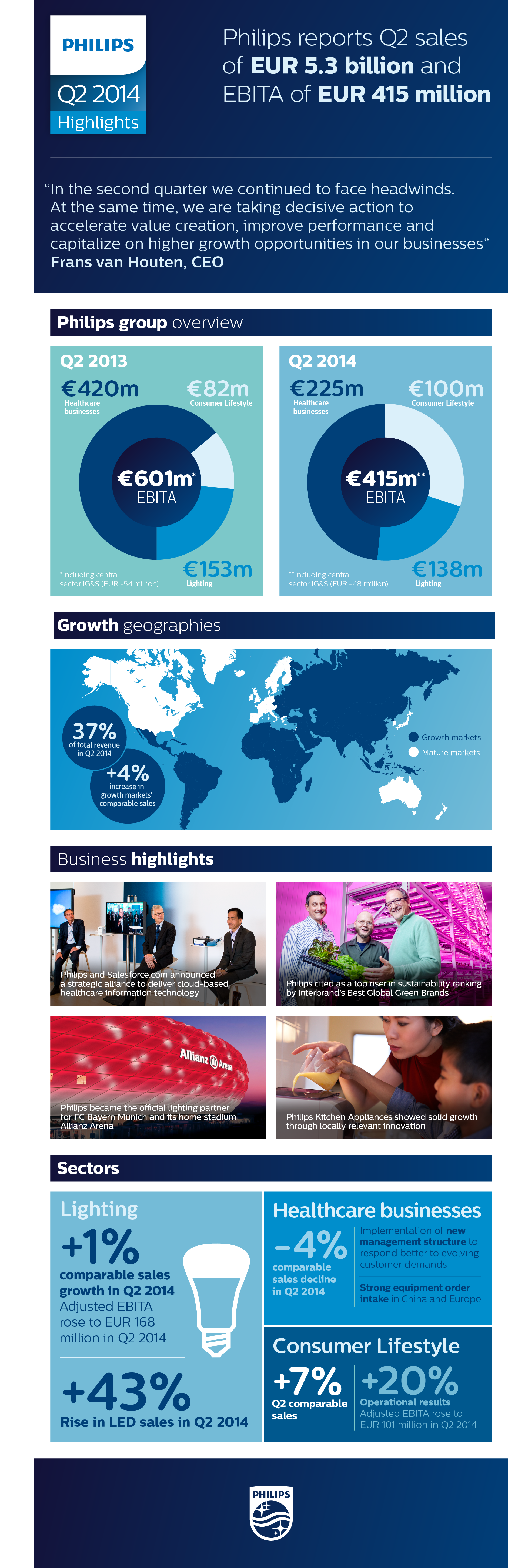Philips' Second Quarter and Semi-Annual Results 2014 Infographic