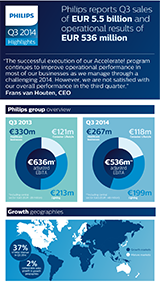Philips' Third Quarter Results 2014