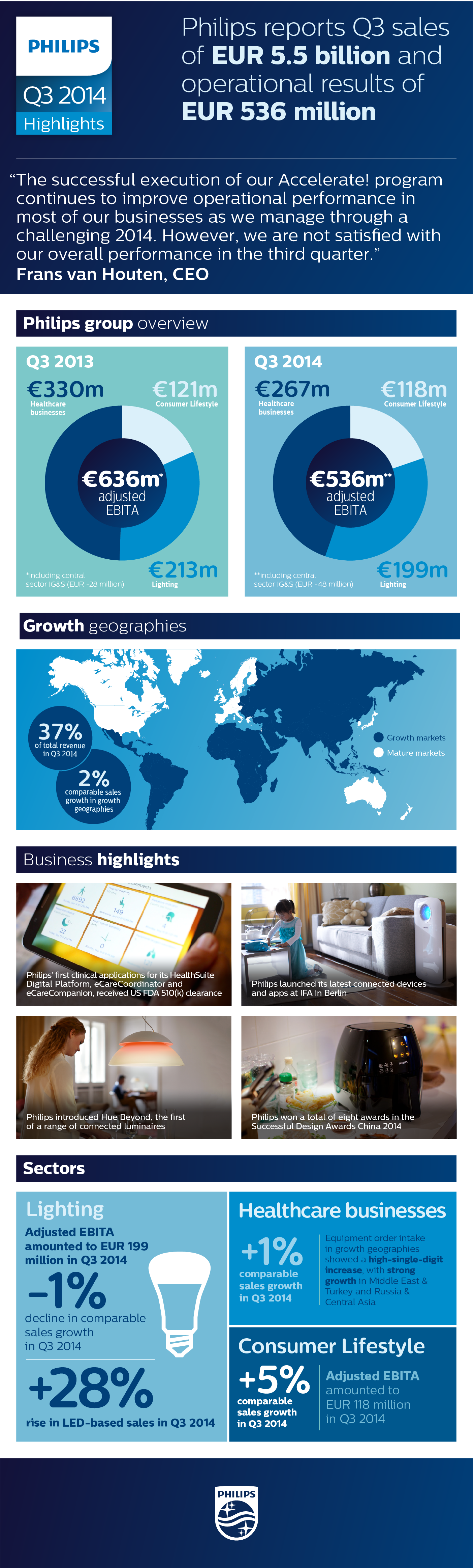 Philips' Third Quarter Results 2014 Infographic