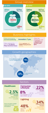 Philips fourth quarter results 2013 | Earnings Report
