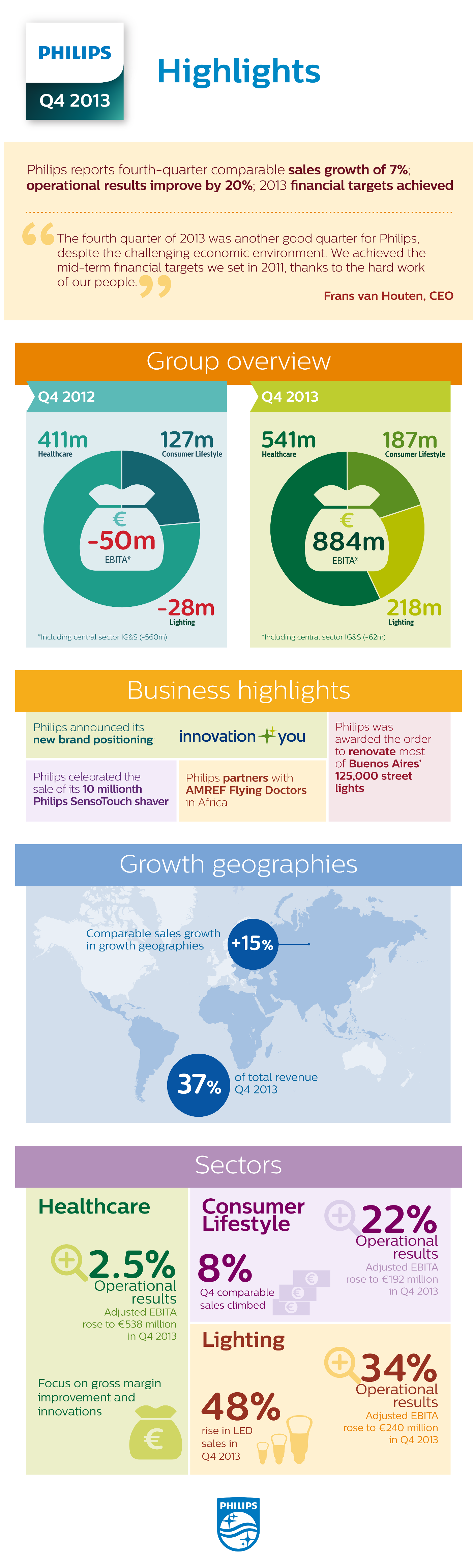 Philips fourth quarter results 2013 Infographic | Earnings Report