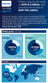 Philips' Fourth Quarter and Annual Results 2014