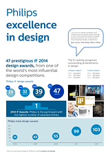 Infographic : Philips Design Awards