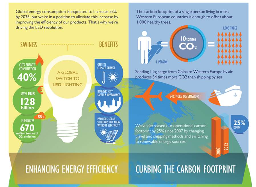 Philips Sustainability Report 2012