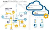 HealthSuite IoT Architecture based on AWS